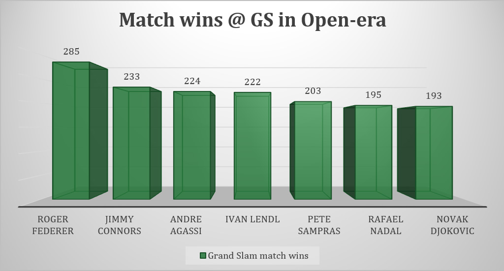 Match wins @ GS in Open-era