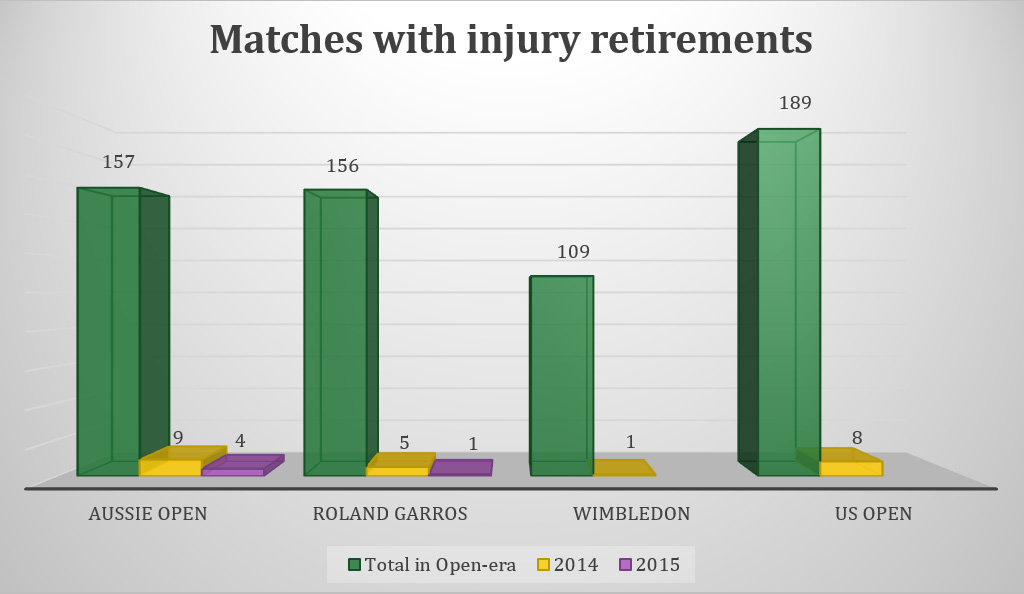 Matches with injury retirements