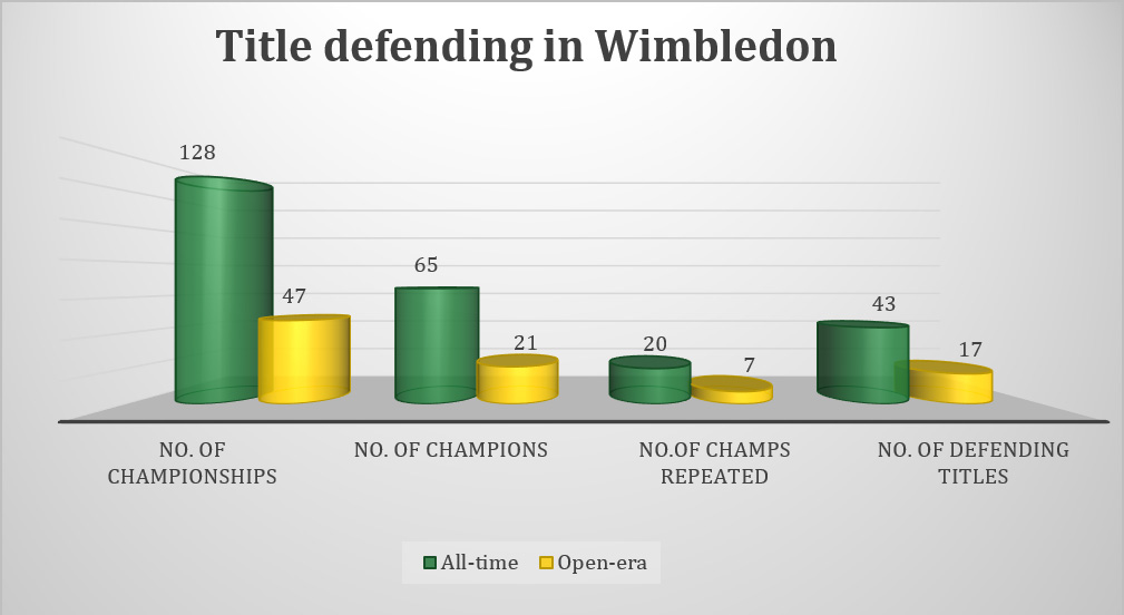Title defending in Wimbledon
