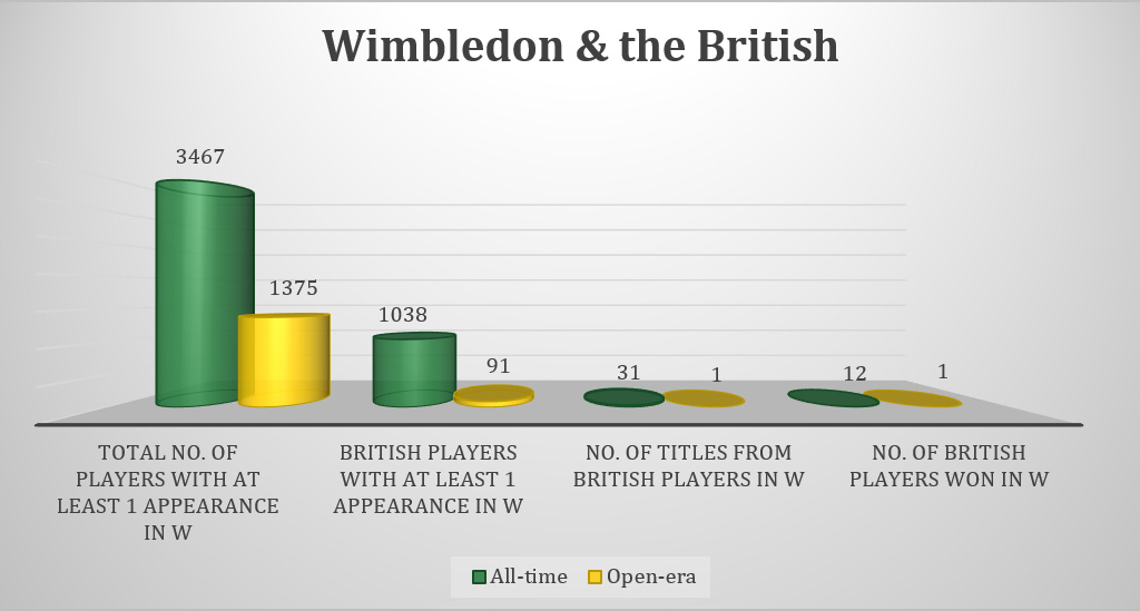 Wimbledon and the british