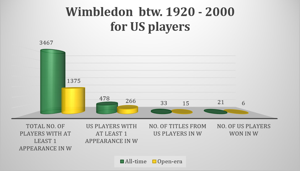 Wimbledon btw. 1920 - 2000 for US players