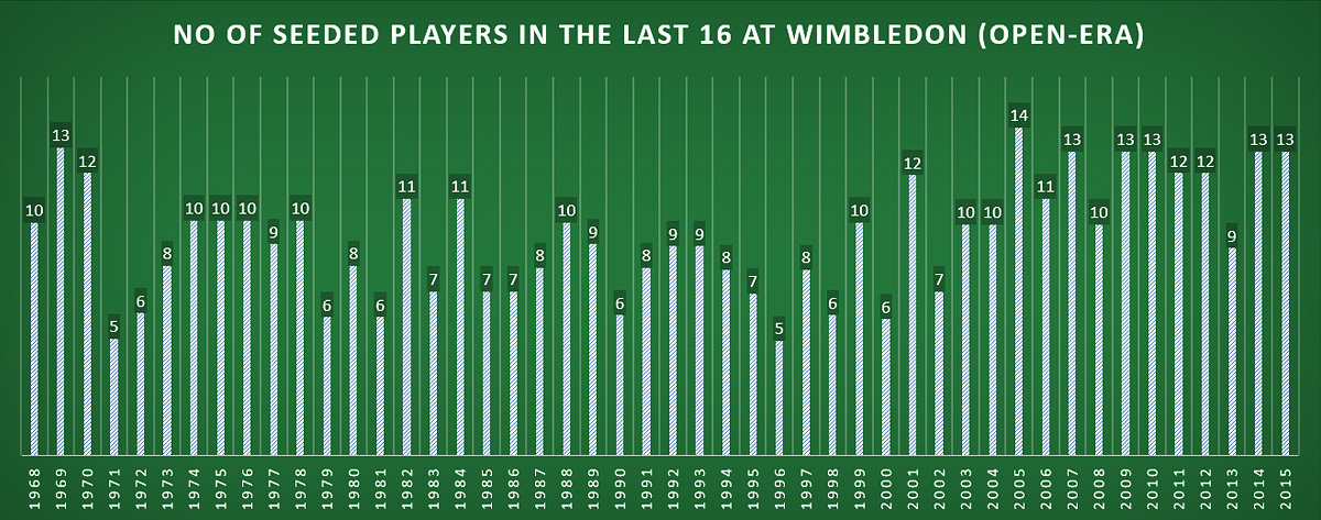No. of seeded players in the last 16 at Wimbledon (Open-era)