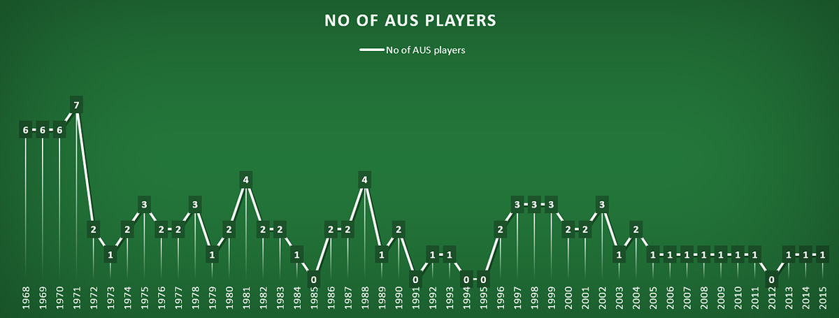 No. of AUS players in the last 16 in Wimbledon (Open-era)