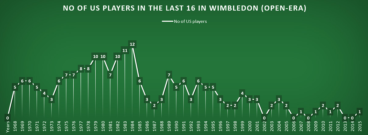 No. of US players in the last 16 in Wimbledon (Open-era)