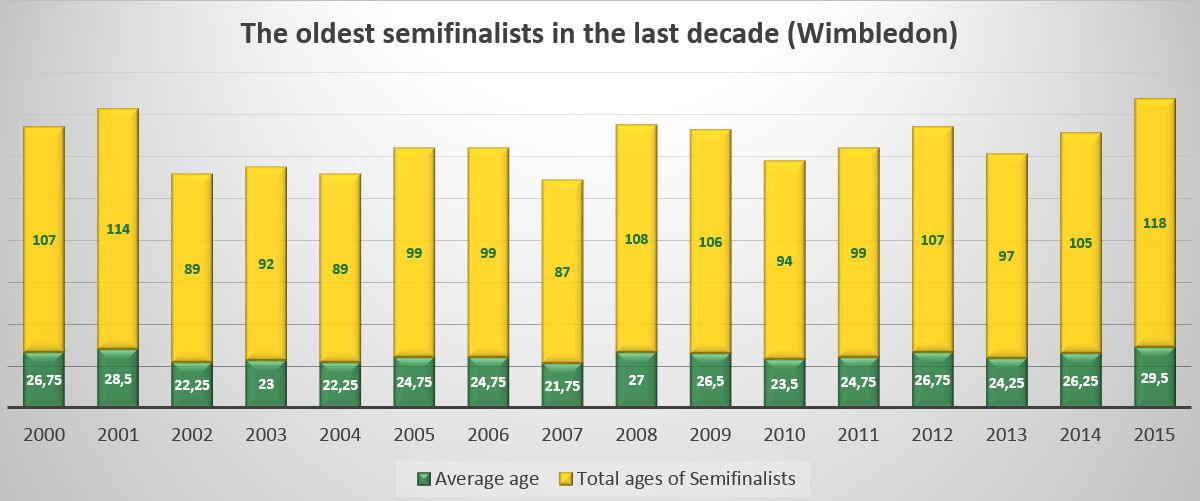 The oldest semifinalists in the last decade (Wimbledon)