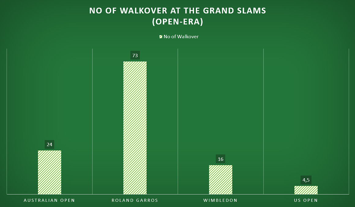 No. of Walkover at the Grand Slams (Open-era)
